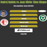 Ondrej Kudela vs Juan Olivier Simo Kingue h2h player stats