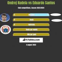 Ondrej Kudela vs Eduardo Santos h2h player stats