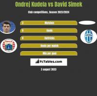 Ondrej Kudela vs David Simek h2h player stats