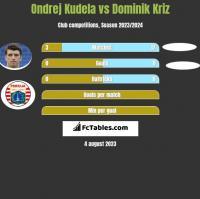 Ondrej Kudela vs Dominik Kriz h2h player stats