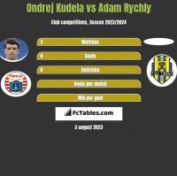 Ondrej Kudela vs Adam Rychly h2h player stats
