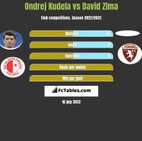 Ondrej Kudela vs David Zima h2h player stats