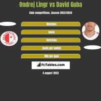 Ondrej Lingr vs David Guba h2h player stats