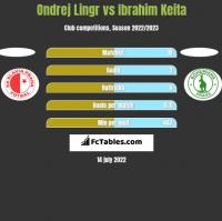 Ondrej Lingr vs Ibrahim Keita h2h player stats