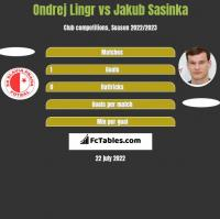 Ondrej Lingr vs Jakub Sasinka h2h player stats