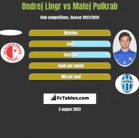 Ondrej Lingr vs Matej Pulkrab h2h player stats