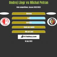 Ondrej Lingr vs Michal Petran h2h player stats