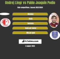 Ondrej Lingr vs Pablo Joaquin Podio h2h player stats