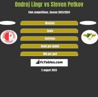 Ondrej Lingr vs Steven Petkov h2h player stats