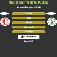 Ondrej Lingr vs David Puskac h2h player stats