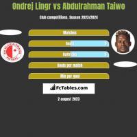 Ondrej Lingr vs Abdulrahman Taiwo h2h player stats