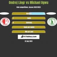 Ondrej Lingr vs Michael Ugwu h2h player stats