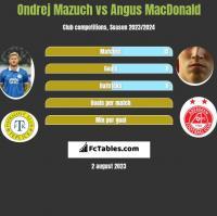 Ondrej Mazuch vs Angus MacDonald h2h player stats