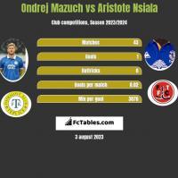 Ondrej Mazuch vs Aristote Nsiala h2h player stats
