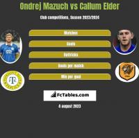 Ondrej Mazuch vs Callum Elder h2h player stats