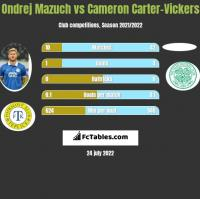 Ondrej Mazuch vs Cameron Carter-Vickers h2h player stats
