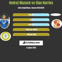 Ondrej Mazuch vs Cian Harries h2h player stats