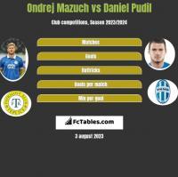 Ondrej Mazuch vs Daniel Pudil h2h player stats