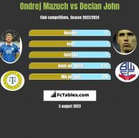 Ondrej Mazuch vs Declan John h2h player stats