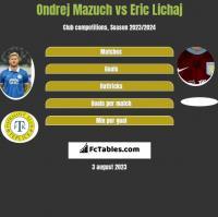 Ondrej Mazuch vs Eric Lichaj h2h player stats