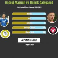 Ondrej Mazuch vs Henrik Dalsgaard h2h player stats