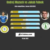 Ondrej Mazuch vs Jakub Fulnek h2h player stats