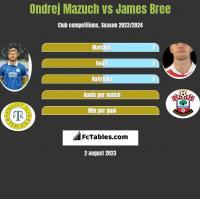 Ondrej Mazuch vs James Bree h2h player stats