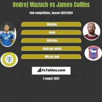Ondrej Mazuch vs James Collins h2h player stats