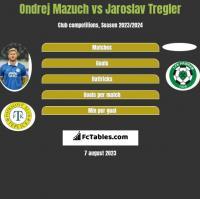 Ondrej Mazuch vs Jaroslav Tregler h2h player stats
