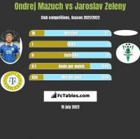 Ondrej Mazuch vs Jaroslav Zeleny h2h player stats