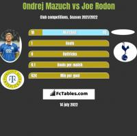 Ondrej Mazuch vs Joe Rodon h2h player stats