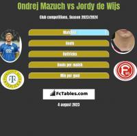 Ondrej Mazuch vs Jordy de Wijs h2h player stats