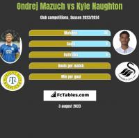 Ondrej Mazuch vs Kyle Naughton h2h player stats