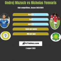 Ondrej Mazuch vs Nicholas Yennaris h2h player stats