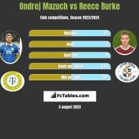 Ondrej Mazuch vs Reece Burke h2h player stats