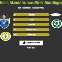 Ondrej Mazuch vs Juan Olivier Simo Kingue h2h player stats