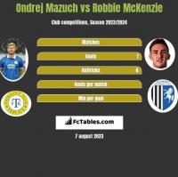 Ondrej Mazuch vs Robbie McKenzie h2h player stats