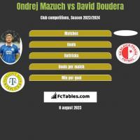 Ondrej Mazuch vs David Doudera h2h player stats
