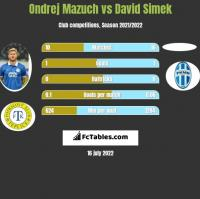 Ondrej Mazuch vs David Simek h2h player stats