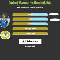 Ondrej Mazuch vs Dominik Kriz h2h player stats