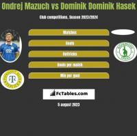 Ondrej Mazuch vs Dominik Dominik Hasek h2h player stats