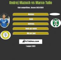 Ondrej Mazuch vs Marco Tulio h2h player stats