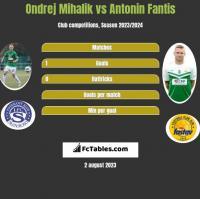 Ondrej Mihalik vs Antonin Fantis h2h player stats