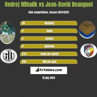 Ondrej Mihalik vs Jean-David Beauguel h2h player stats