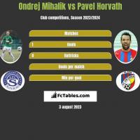 Ondrej Mihalik vs Pavel Horvath h2h player stats