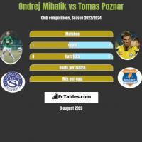 Ondrej Mihalik vs Tomas Poznar h2h player stats