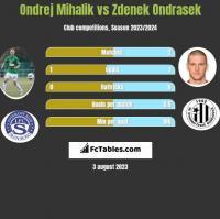Ondrej Mihalik vs Zdenek Ondrasek h2h player stats