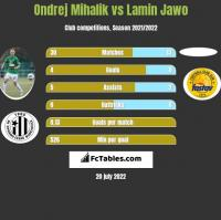 Ondrej Mihalik vs Lamin Jawo h2h player stats