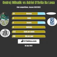 Ondrej Mihalik vs Adriel D'Avila Ba Loua h2h player stats