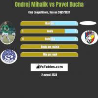 Ondrej Mihalik vs Pavel Bucha h2h player stats
